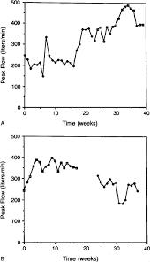 High Dose Intramuscular Triamcinolone In Severe Chronic