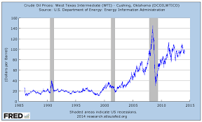 Wti Crude Oil Chart Historical Wti Crude Oil Wti Crude Oil Chart Bloomberg