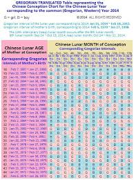 Gender Prediction Chart 2014 Pin On How To Conceive A Boy