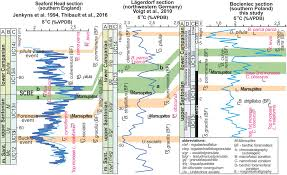 An Integrated Stratigraphic Study Across The Santonian