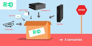 Code réduction red sfr : Comment Resilier Son Offre Internet Red By Sfr Lettre Et Motifs
