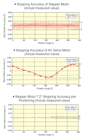 parison of stopping accuracy between stepper motors and ac servo motors