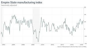 Fasesdelabolsa Net Empire State Manufacturing Index Chart