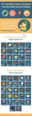 Healthy Food Replacement Chart Ketogenic Diet 9 Keto Charts To Help Keep You On Track