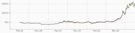 Bitcoin kurs in euro € live ✅ , realtime für heute. D6i9p8skxqnkom