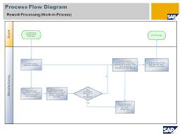 Rework Processing Work In Process Sap Best Practices