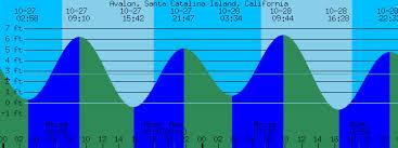 Avalon Santa Catalina Island California Tide Prediction