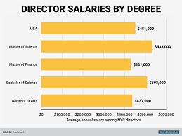 earning on wall street alberto balatti board member blog masters of science holders also earn the highest salaries at the director level