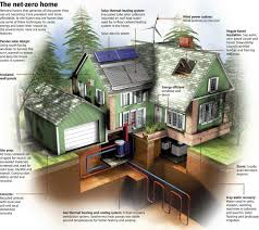 Energy Efficient Roof Design Wall Street Journal Reports Builders Are Making Energy