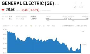 General Electric Stock Quote New General Electric Stock Quote Stock Quote Agreeable Stock Quote And