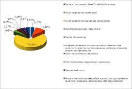 Анализ финансовой деятельности ОАО Акционерный коммерческий банк  Рисунок 12 Структура пассивов баланса в 2009 году