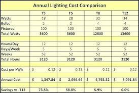 Fluorescent Light Chart Led Vs Fluorescent Lights Discoverpakistan Info