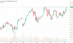 Prlb Stock Price And Chart Nyse Prlb Tradingview