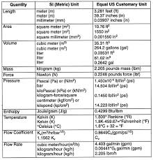 Si Meter Chart Converting Measurements Chart Appendix A Units