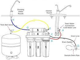 under sink reverse osmosis water filter sample installation