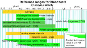 Thyroid Test Range Chart India Reference Ranges For Blood Tests Wikipedia