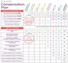 Scentsy Commission Chart 2017 Brick Join Buy Scentsy Part 2