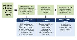 Medicare Income Chart How The New Medicare Tax Will Work