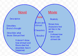 Book Vs Movie Venn Diagram Chasity The Boy In The Striped Pyjamas Venn Digram