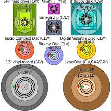 Cd Capacity Chart Dvd Wikipedia
