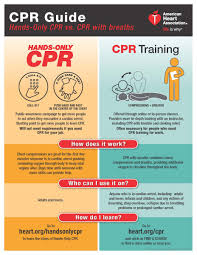 Cpr Is Key To Survival From Sudden Cardiac Arrest Sudden
