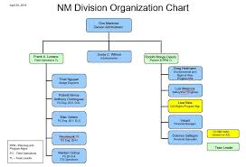 Nm Chart Program Areas New Mexico Division Federal Highway