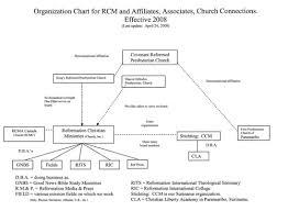 Organization Reformation Christian Ministries