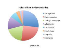 Las soft skills se demandan un 31% más que hace un año - ORH | Observatorio de Recursos Humanos