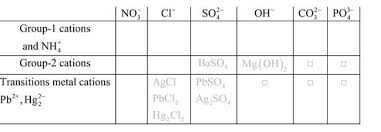 Aqueous Solubility Chart Write The Formulas Of The Following Compounds And Bartleby