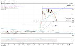Has AMC Stock Just Hit Bottom or Is ...