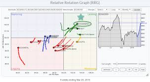 Energy Stands Out On Relative Rotation Graph For Indian