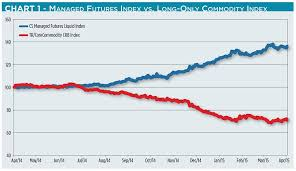 Csfb Index Chart Futures Funds Hitting The Fences Seeking Alpha