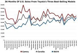 Toyota Sales Chart Its Not Easy Being 1 Camry Incentives Rise High As Toyota