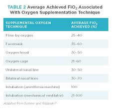 Fio2 Chart Providing Supplemental Oxygen To Patients Todays