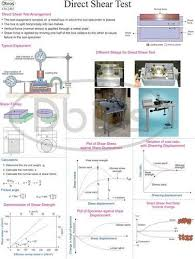 Charts For Mechanical Engineering Labs Soil Mechanics Charts