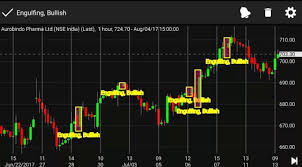 Best Stock Chart Analysis App Best Technical Analysis App To Scan Candlestick Patterns In