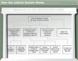 United States Court System Flow Chart The Federal Court System Howstuffworks