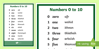 Arabic Phonetic Chart Numbers 0 To 10 English Arabic Phonetic A4 Display Poster