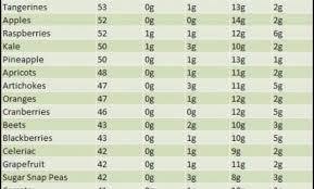 food calorie chart food infos food calorie chart