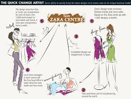 supply chain management fashion forward zara s supply chain  supply chain management fashion forward zara s supply chain strategies