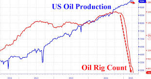 Us Rig Count Chart Crude Bounces After Oil Rig Count Decline Slows Zero Hedge