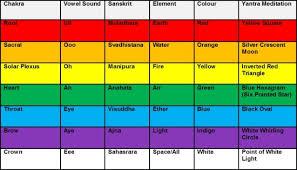 Sounds Of The Chakras Chart Chakra Toning A Way Of Creating Personal Balance And