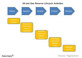 The Life Cycle Of Oil And Gas Reserves Tracking The