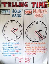 Telling Time Anchor Chart Telling Time Step By Step Hour And Minute Hand