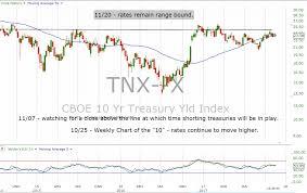 Tnx 10 Year Treasury Weekly Chart This Week On Wall