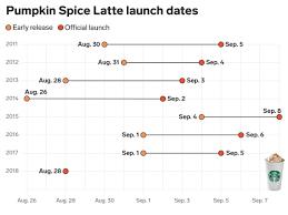 Starbucks Pumpkin Spice Latte 2018 Debut Is Its Earliest
