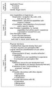 Top Down Design Definition Preliminary Framework Definition For Top Down Vs Design In