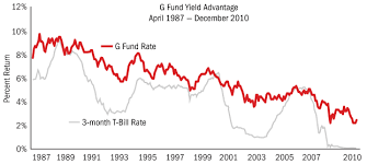 What Is The Current Tsp G Fund Interest Rate