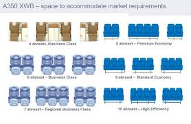 Airbus A350 900 Seating Chart Airbus A350 Available In Ten Across In Economy Business
