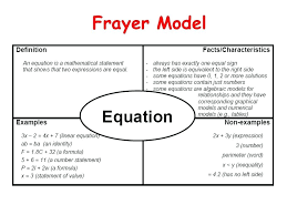 Frayer Model For Math What Is A Number Model Math 5 Patterns Relationships And Algebraic